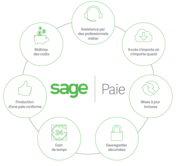 Sage Business Cloud Paie Cycle