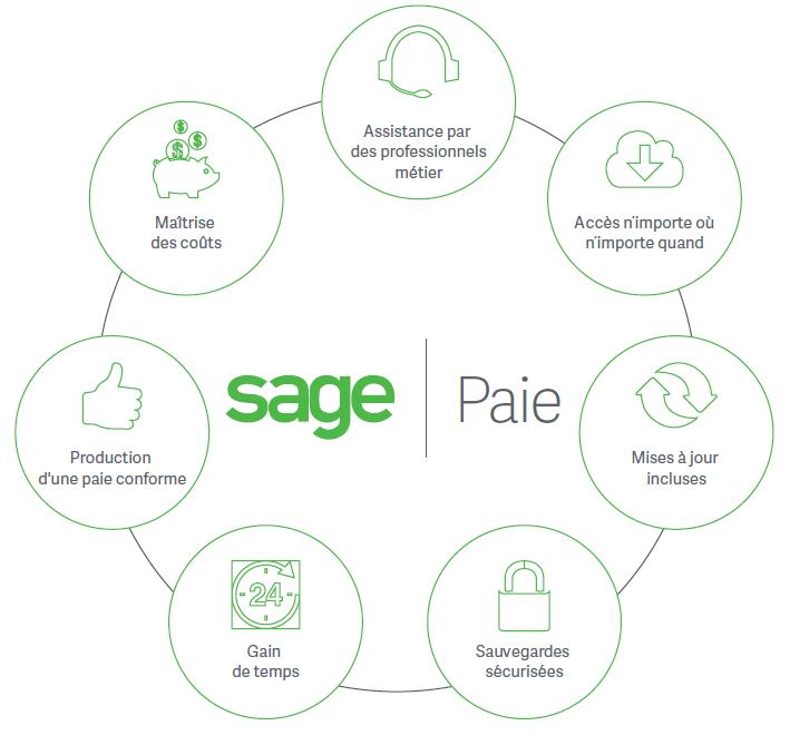 Sage Business Cloud Paie Cycle